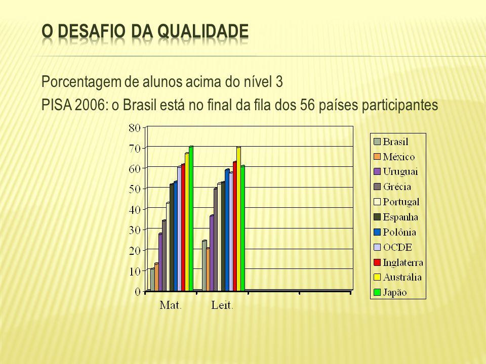 O desafio da qualidade Porcentagem de alunos acima do nível 3 PISA 2006: o Brasil está no final da fila dos 56 países participantes