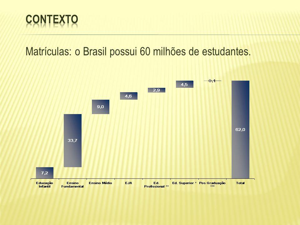Contexto Matrículas: o Brasil possui 60 milhões de estudantes.