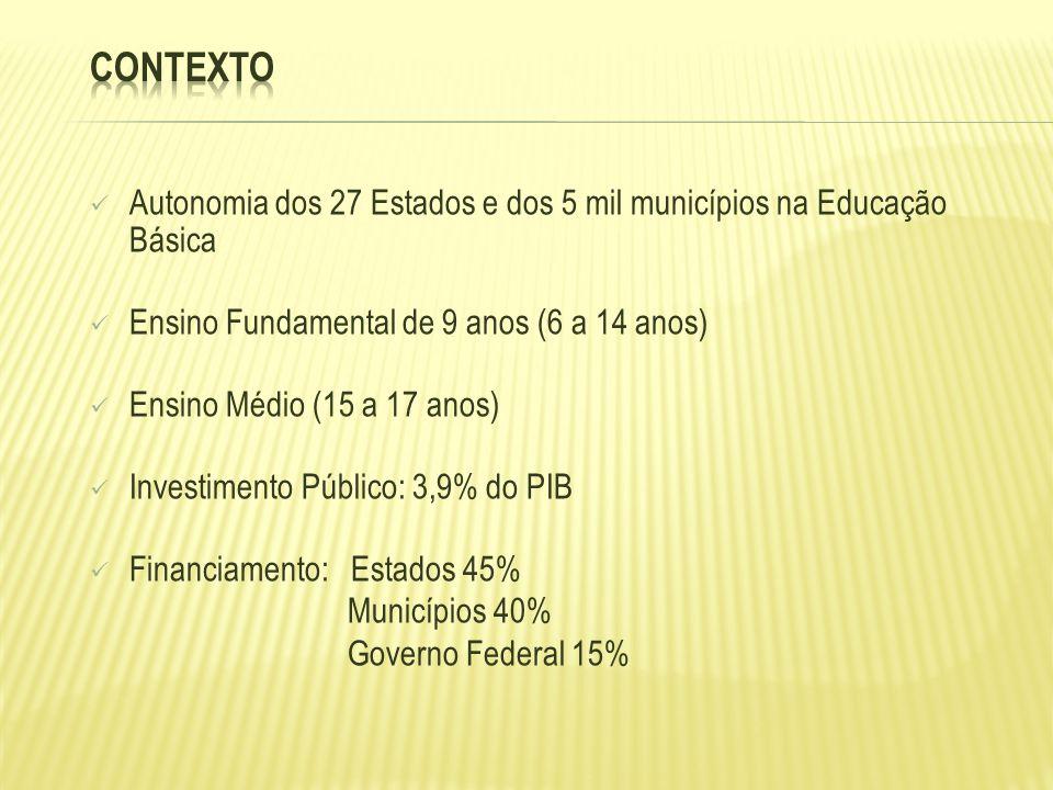 Contexto Autonomia dos 27 Estados e dos 5 mil municípios na Educação Básica. Ensino Fundamental de 9 anos (6 a 14 anos)
