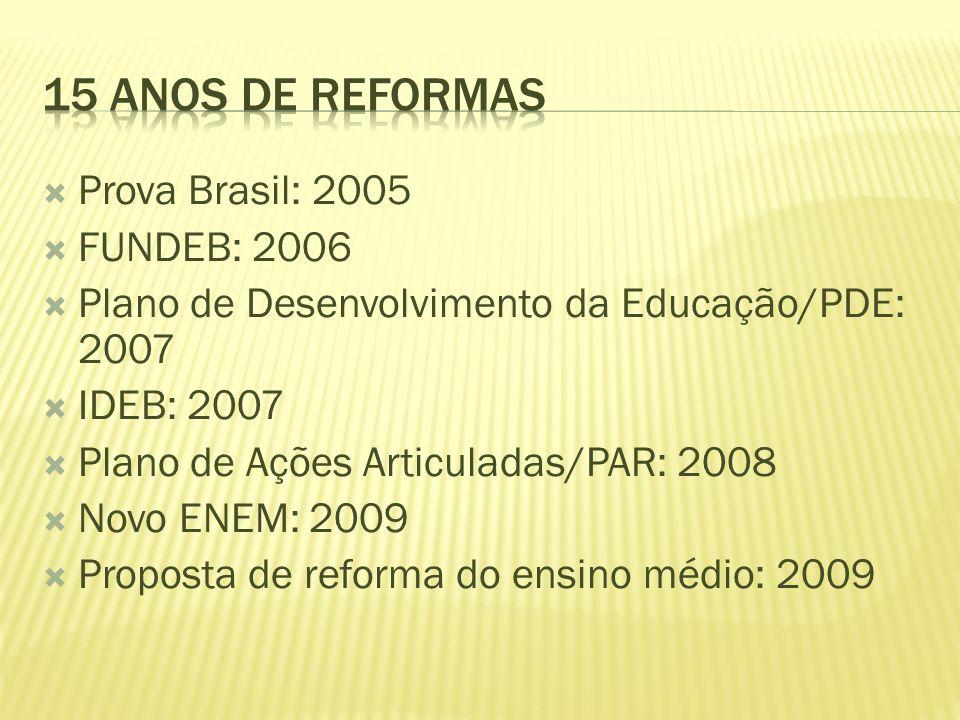 15 anos de Reformas Prova Brasil: 2005 FUNDEB: 2006