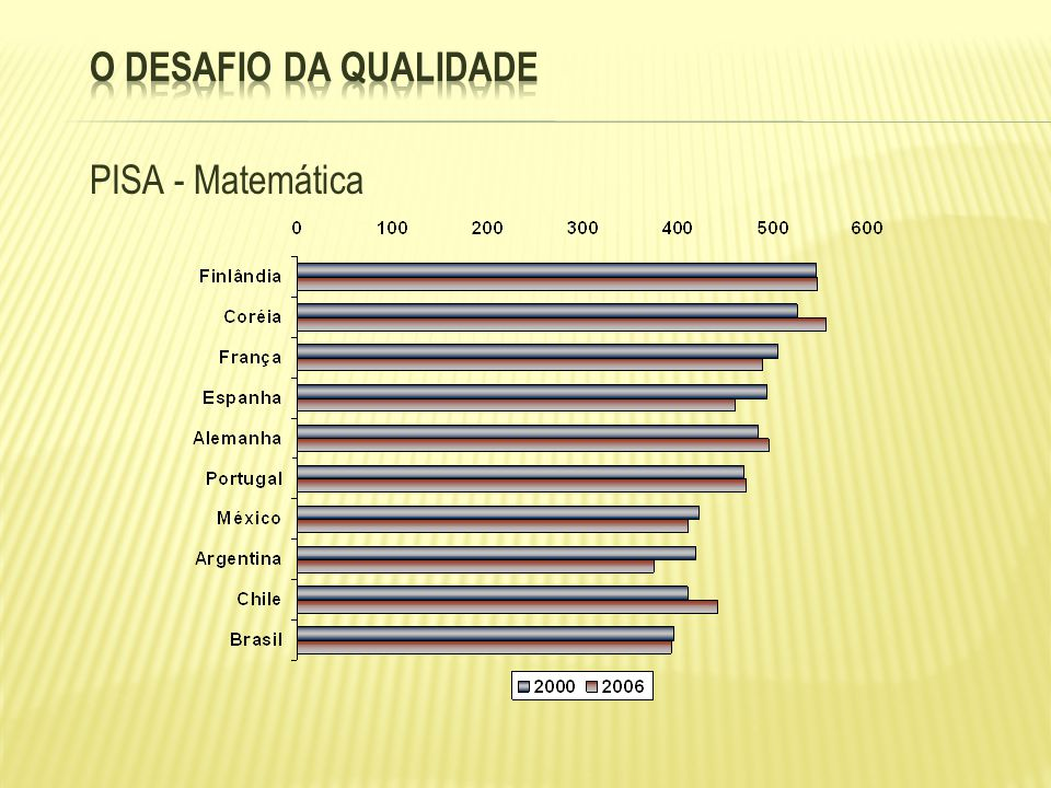 O desafio da qualidade PISA - Matemática