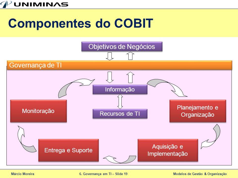 Componentes do COBIT Objetivos de Negócios Governança de TI Informação