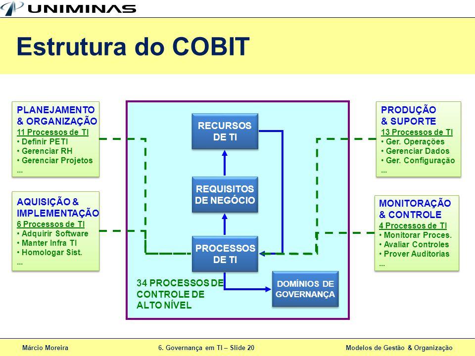 Estrutura do COBIT PLANEJAMENTO & ORGANIZAÇÃO PRODUÇÃO & SUPORTE