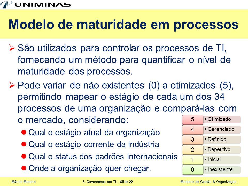 Modelo de maturidade em processos