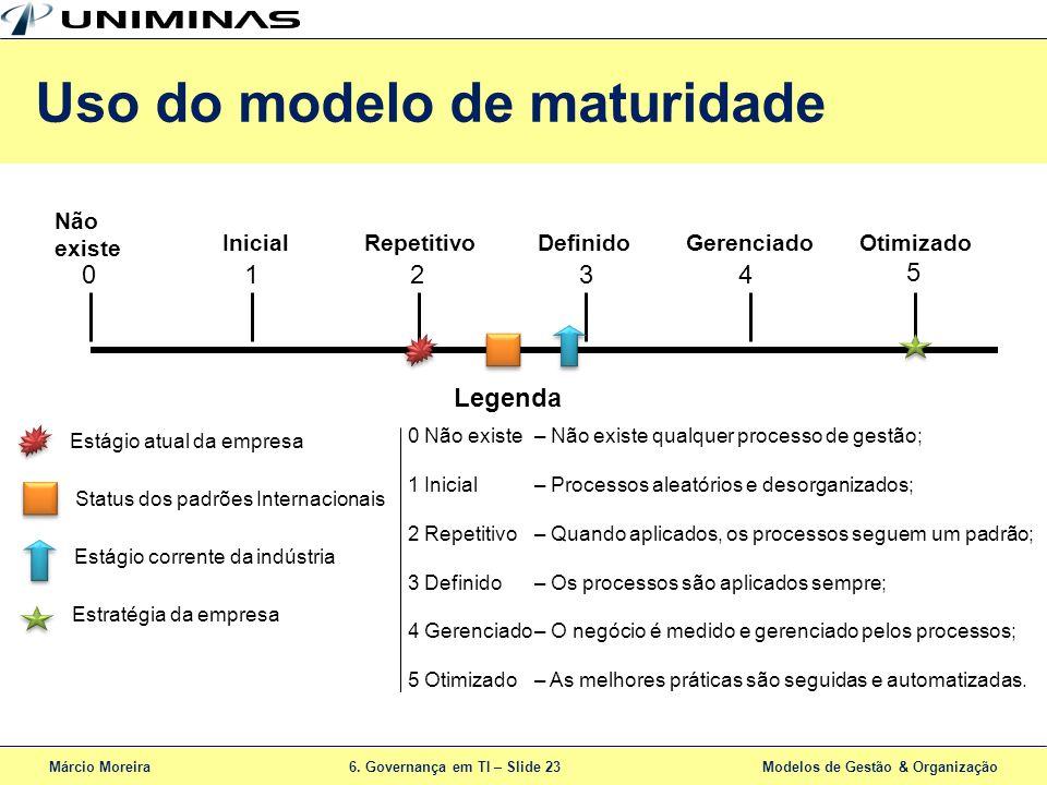 Uso do modelo de maturidade