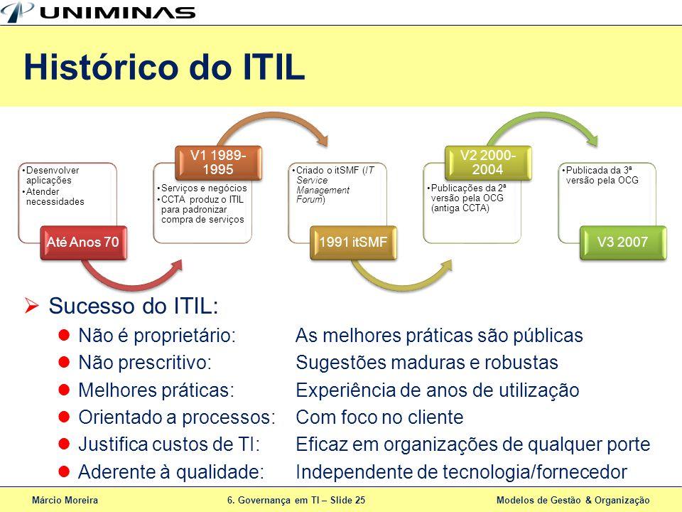 Histórico do ITIL Sucesso do ITIL: