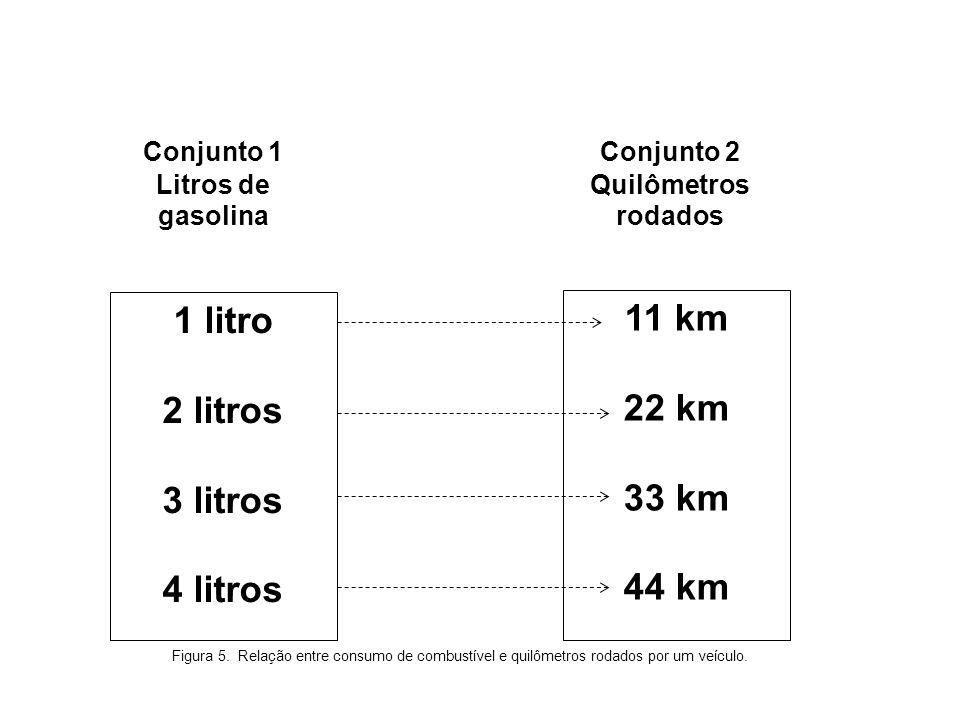 1 litro 11 km 2 litros 22 km 3 litros 33 km 4 litros 44 km Conjunto 1