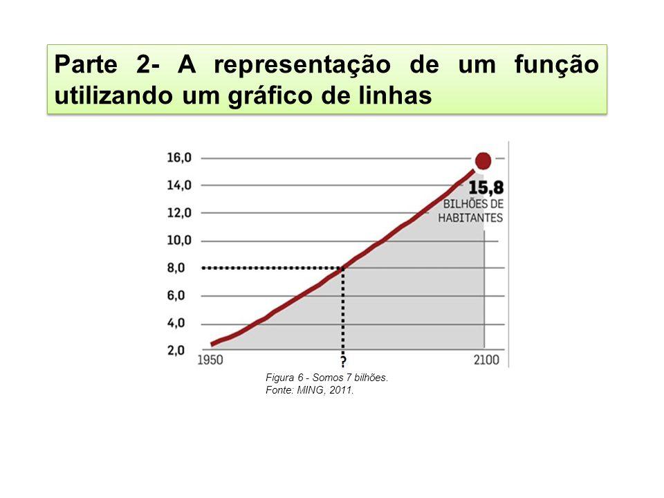 Parte 2- A representação de um função utilizando um gráfico de linhas