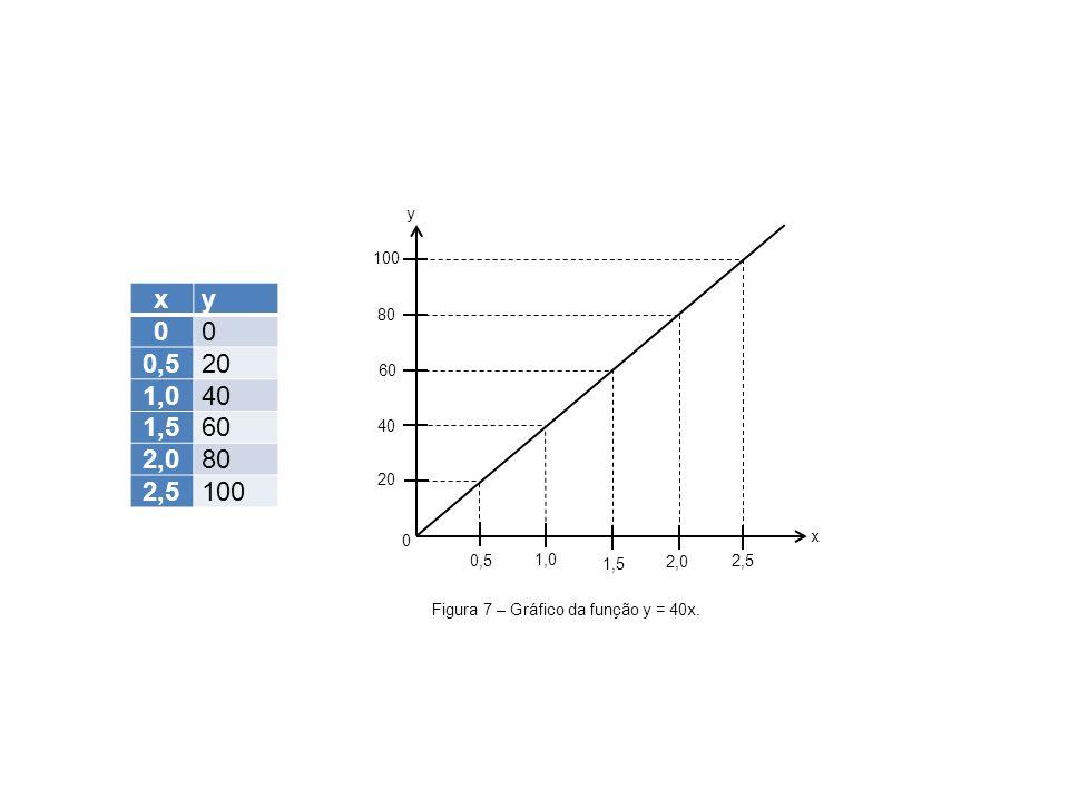 0,5 1,0. 1,5. 2,0. 2,5. 20. 40. 60. 80. 100. x. y. x. y. 0,5. 20. 1,0. 40. 1,5. 60.
