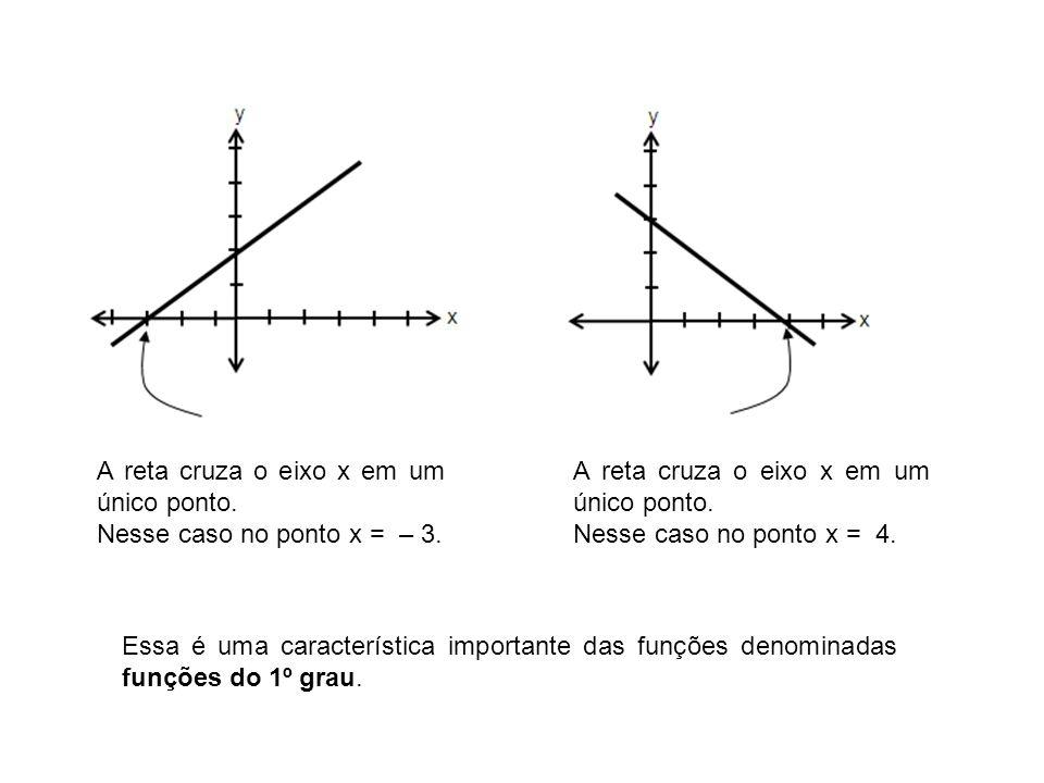 A reta cruza o eixo x em um único ponto.