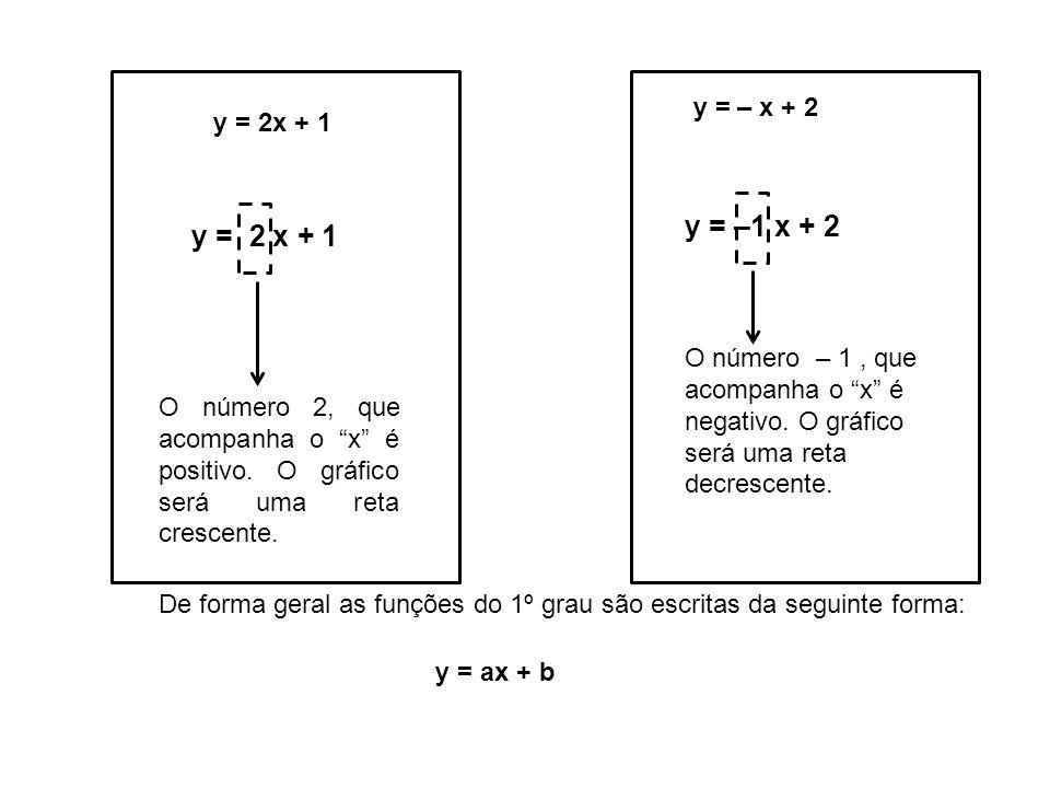 y = – x + 2 y = 2x + 1. y = –1 x + 2. y = 2 x + 1. O número – 1 , que acompanha o x é negativo. O gráfico será uma reta decrescente.