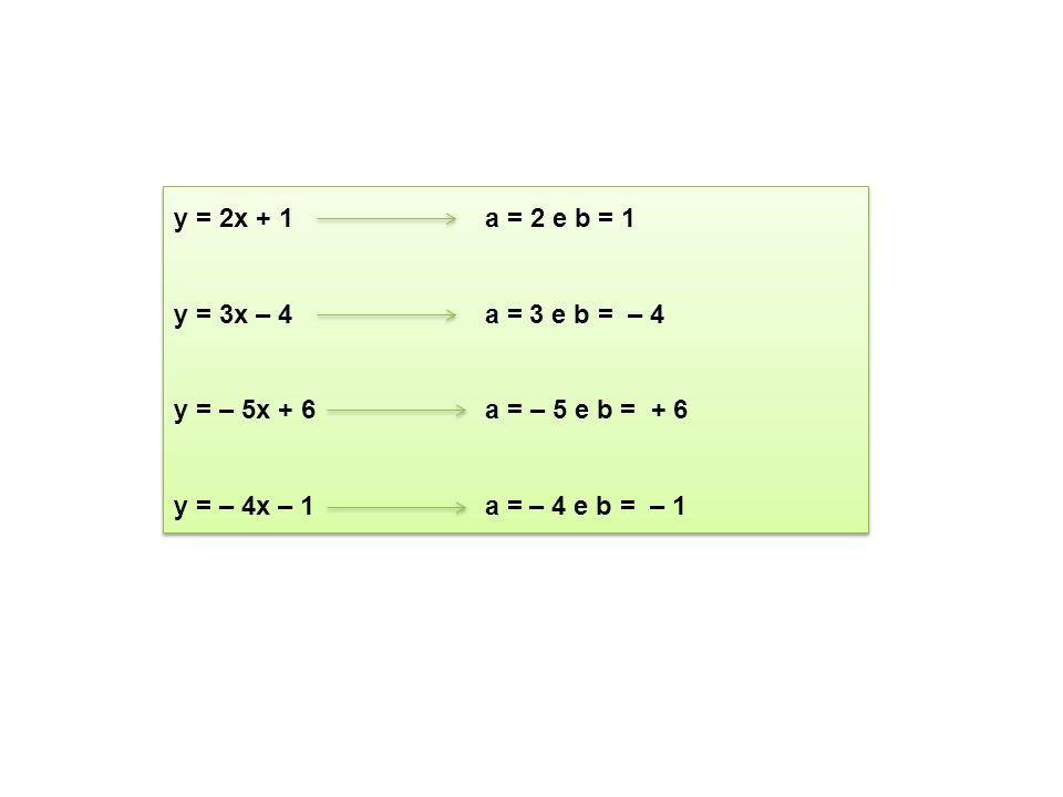 y = 2x + 1 a = 2 e b = 1 y = 3x – 4 a = 3 e b = – 4.