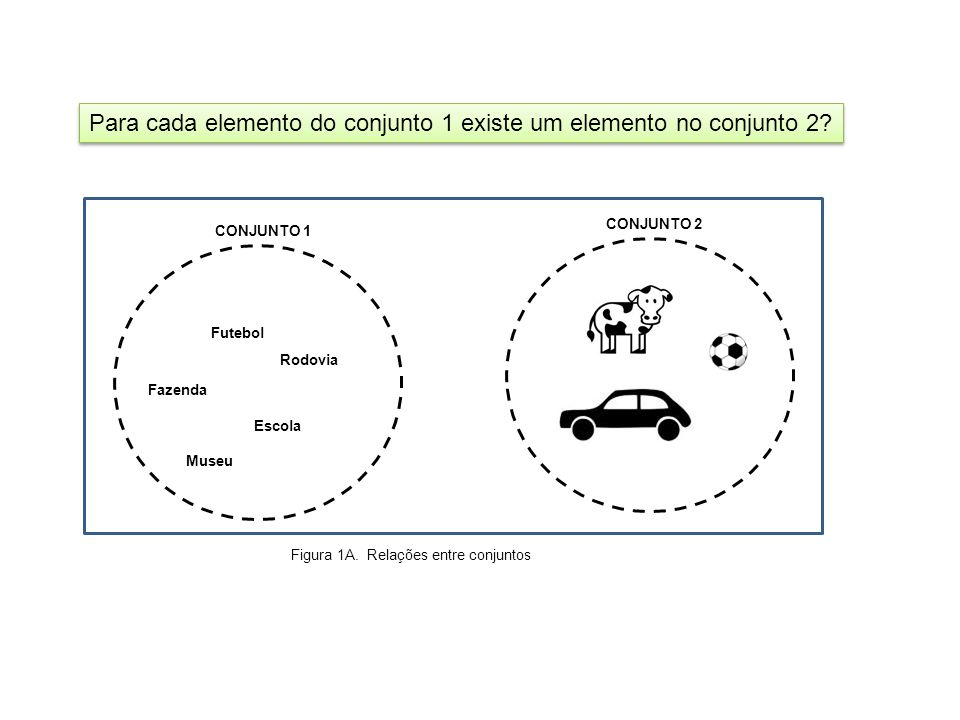Para cada elemento do conjunto 1 existe um elemento no conjunto 2