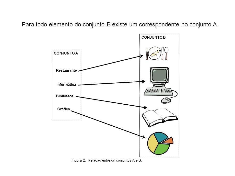 Para todo elemento do conjunto B existe um correspondente no conjunto A.