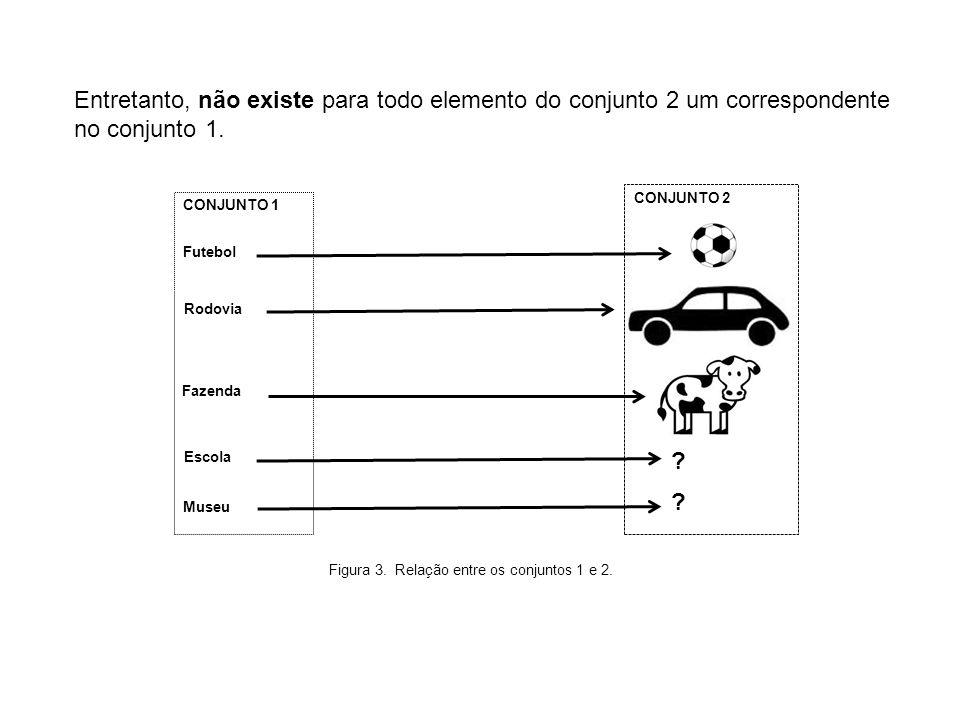 Entretanto, não existe para todo elemento do conjunto 2 um correspondente no conjunto 1.
