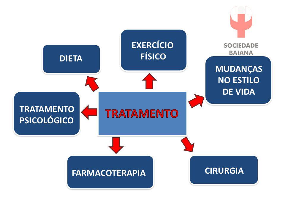 Tratamento EXERCÍCIO FÍSICO Dieta MUDANÇAS NO ESTILO DE VIDA