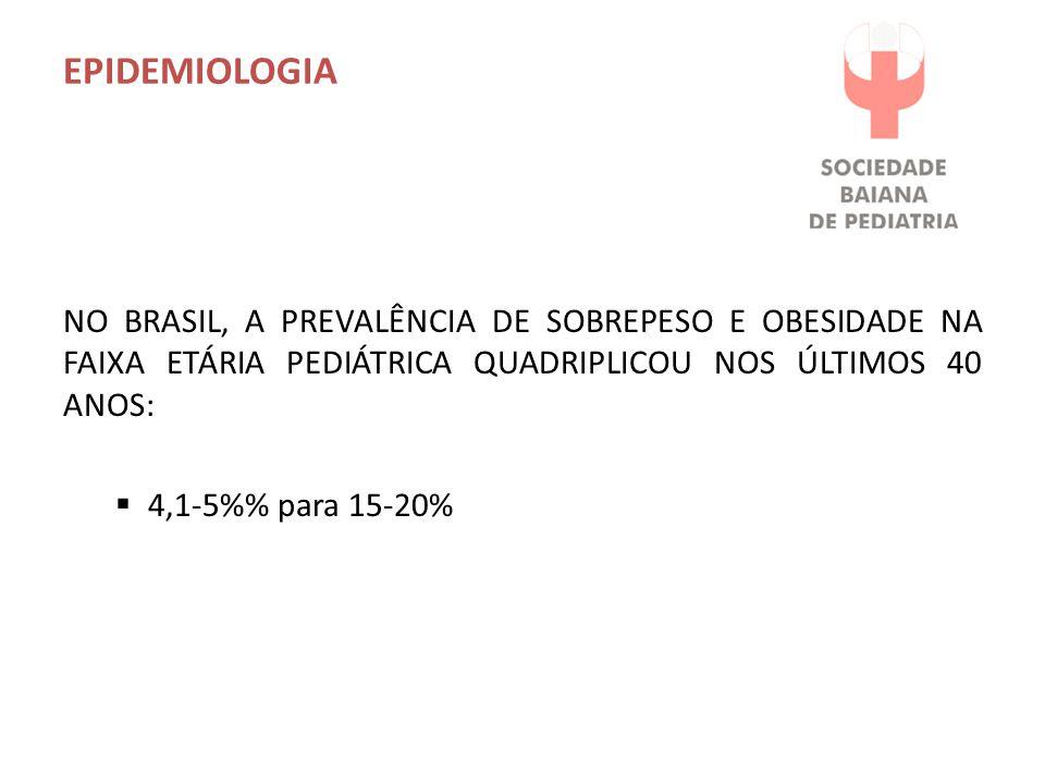 EPIDEMIOLOGIA NO BRASIL, A PREVALÊNCIA DE SOBREPESO E OBESIDADE NA FAIXA ETÁRIA PEDIÁTRICA QUADRIPLICOU NOS ÚLTIMOS 40 ANOS: