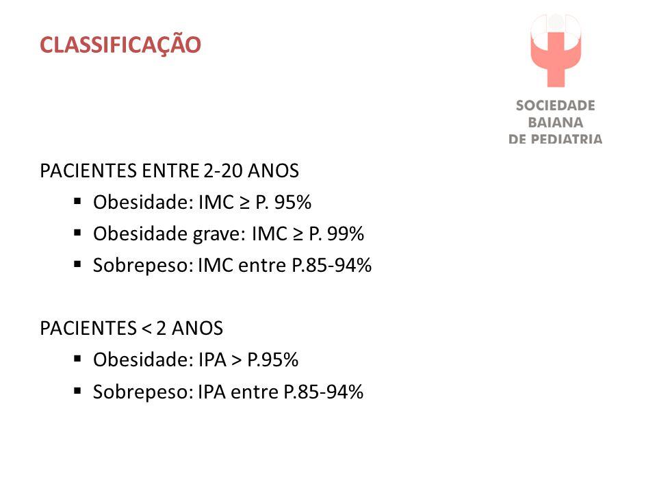 CLASSIFICAÇÃO PACIENTES ENTRE 2-20 ANOS Obesidade: IMC ≥ P. 95%