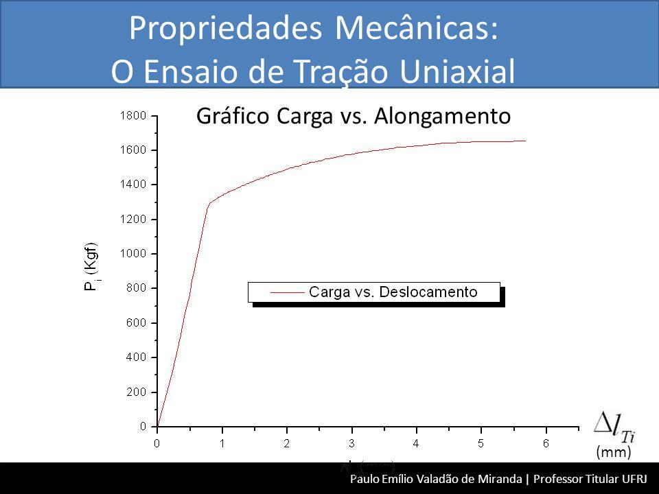 Gráfico Carga vs. Alongamento