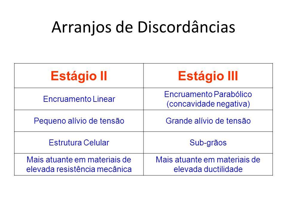 Arranjos de Discordâncias