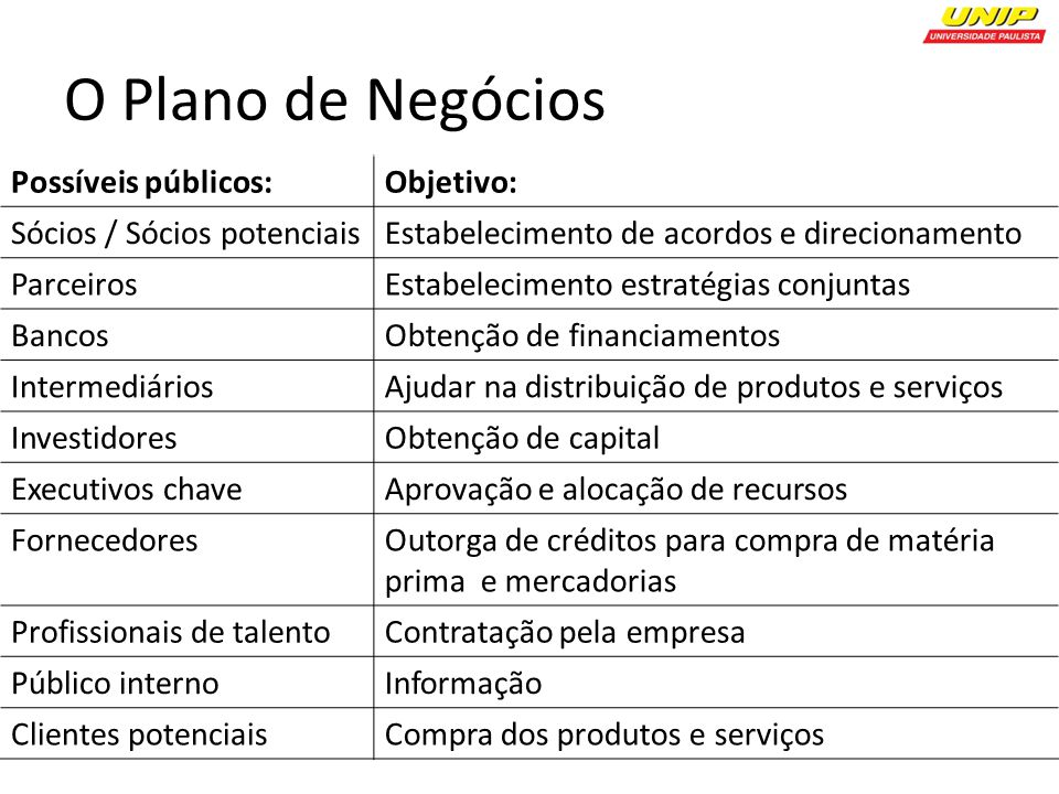 O Plano de Negócios Possíveis públicos: Objetivo: