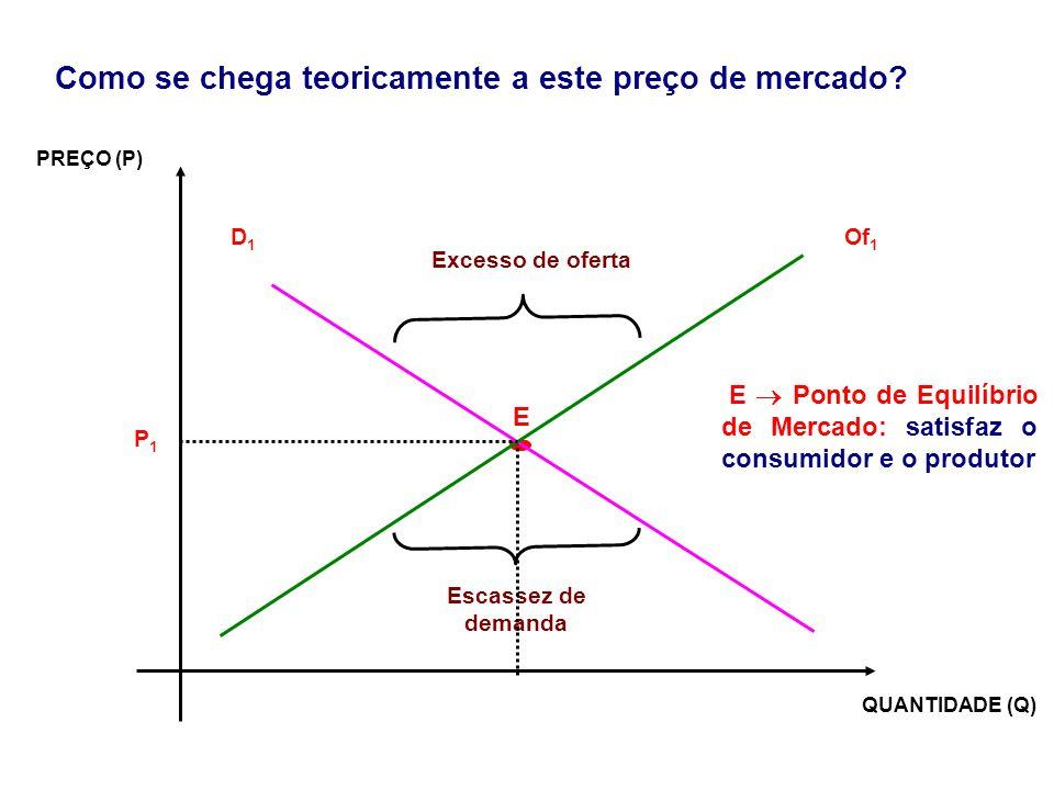 E  Ponto de Equilíbrio de Mercado: satisfaz o consumidor e o produtor