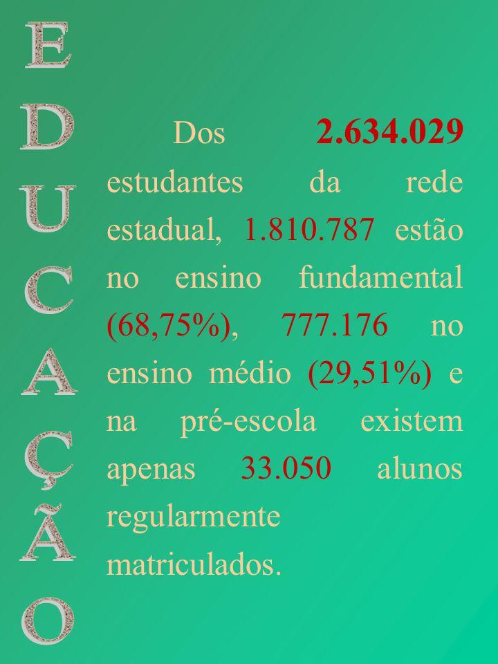 Dos 2. 634. 029 estudantes da rede estadual, 1. 810