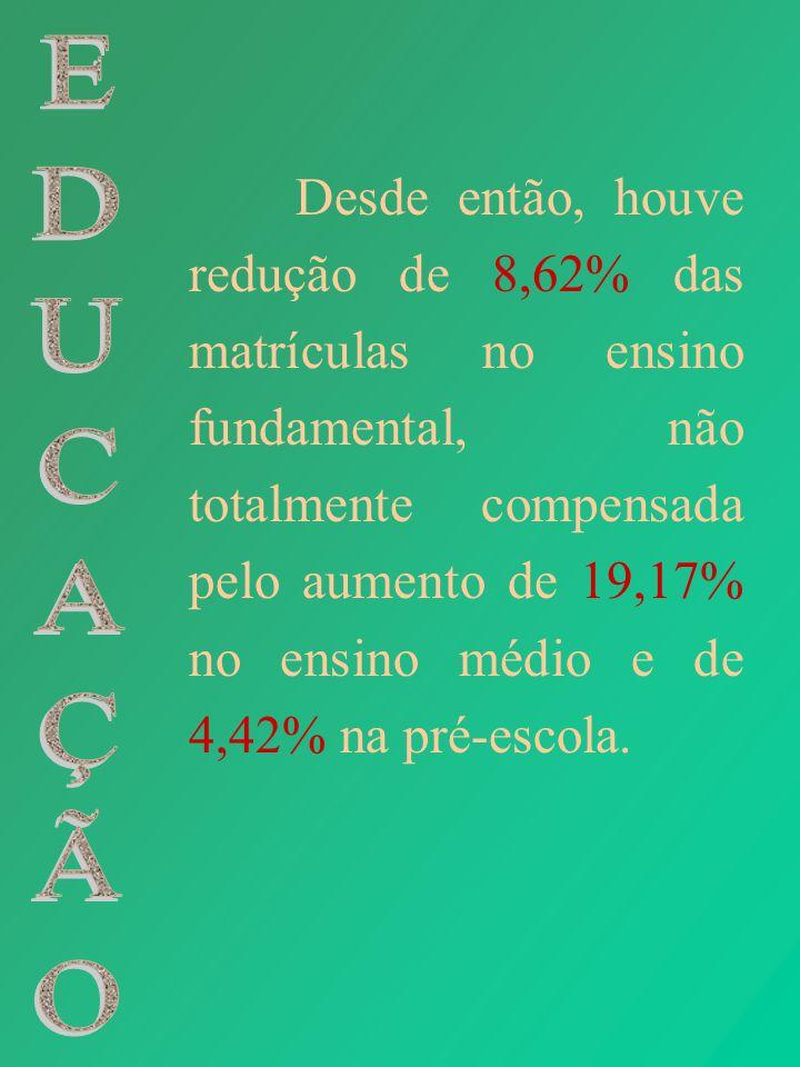 Desde então, houve redução de 8,62% das matrículas no ensino fundamental, não totalmente compensada pelo aumento de 19,17% no ensino médio e de 4,42% na pré-escola.