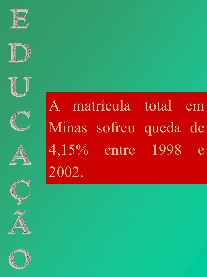 A matrícula total em Minas sofreu queda de 4,15% entre 1998 e 2002.