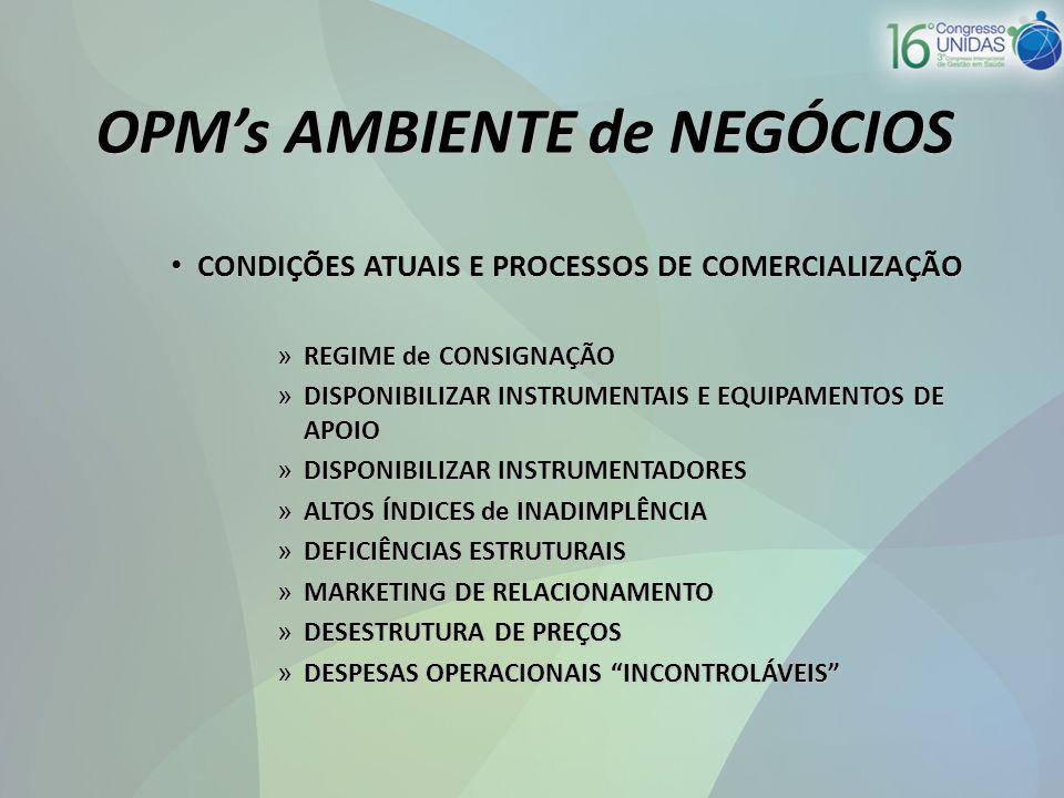 OPM's AMBIENTE de NEGÓCIOS