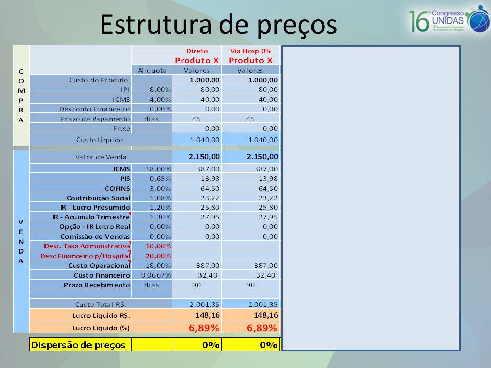 Estrutura de preços
