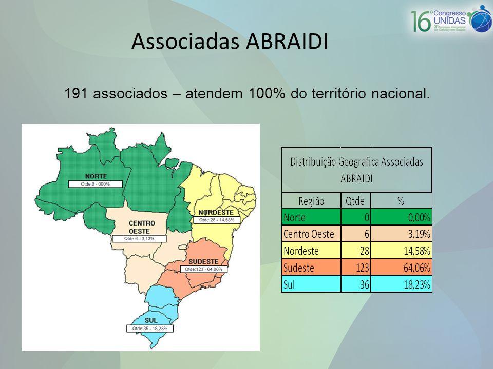191 associados – atendem 100% do território nacional.