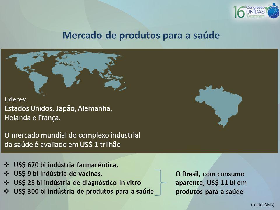 Mercado de produtos para a saúde