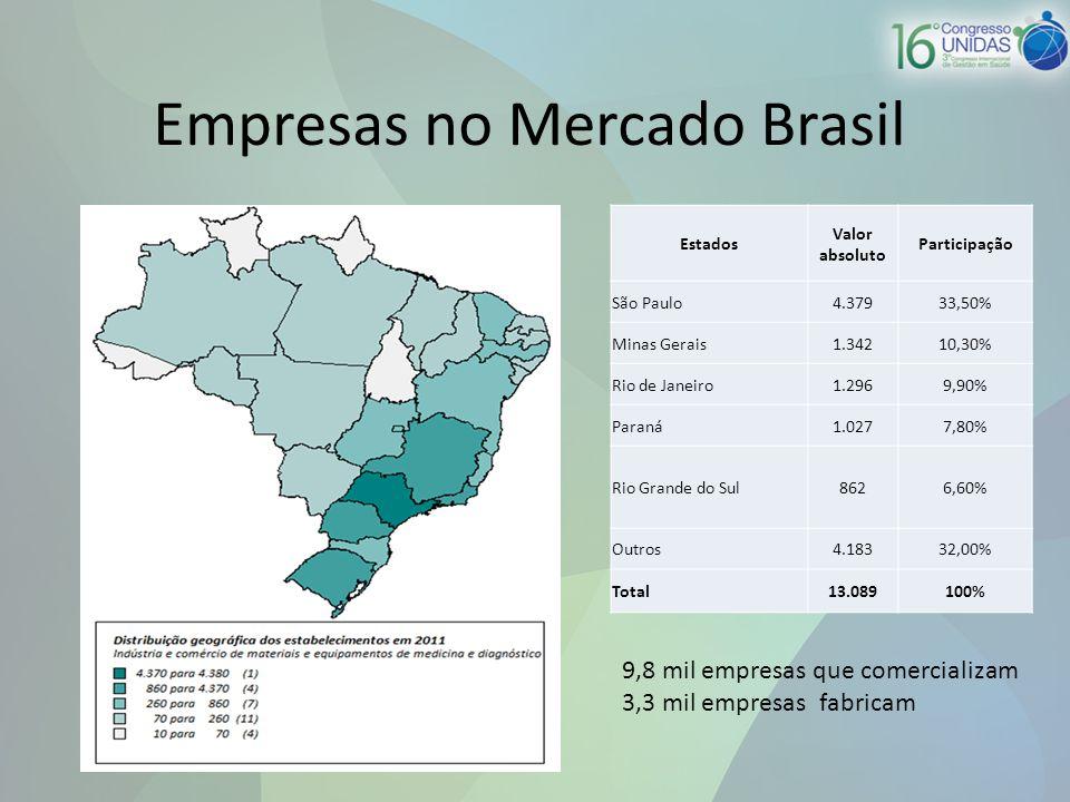 Empresas no Mercado Brasil