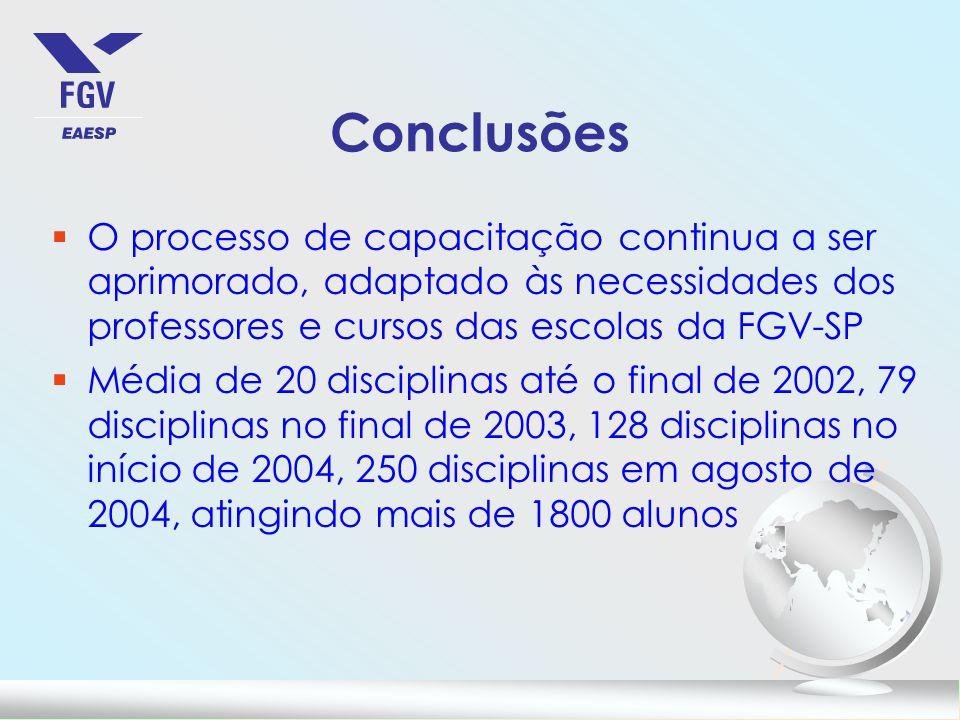 Conclusões O processo de capacitação continua a ser aprimorado, adaptado às necessidades dos professores e cursos das escolas da FGV-SP.