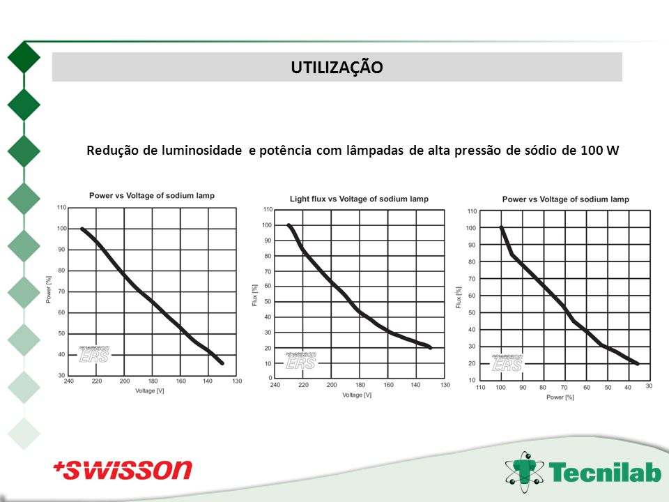 UTILIZAÇÃO Redução de luminosidade e potência com lâmpadas de alta pressão de sódio de 100 W