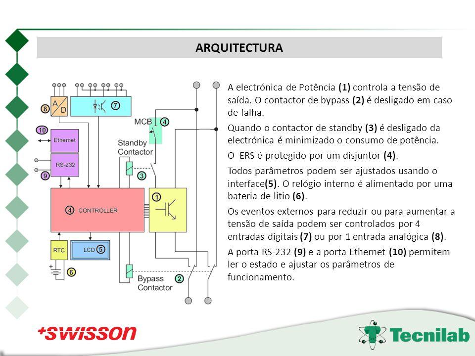ARQUITECTURA A electrónica de Potência (1) controla a tensão de saída. O contactor de bypass (2) é desligado em caso de falha.