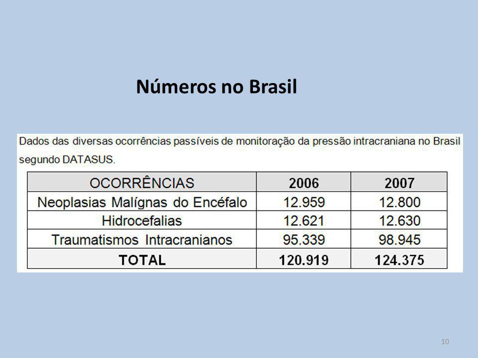 Números no Brasil 10 10 10
