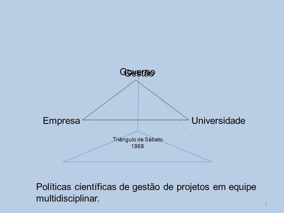 Governo Gestão Empresa Universidade