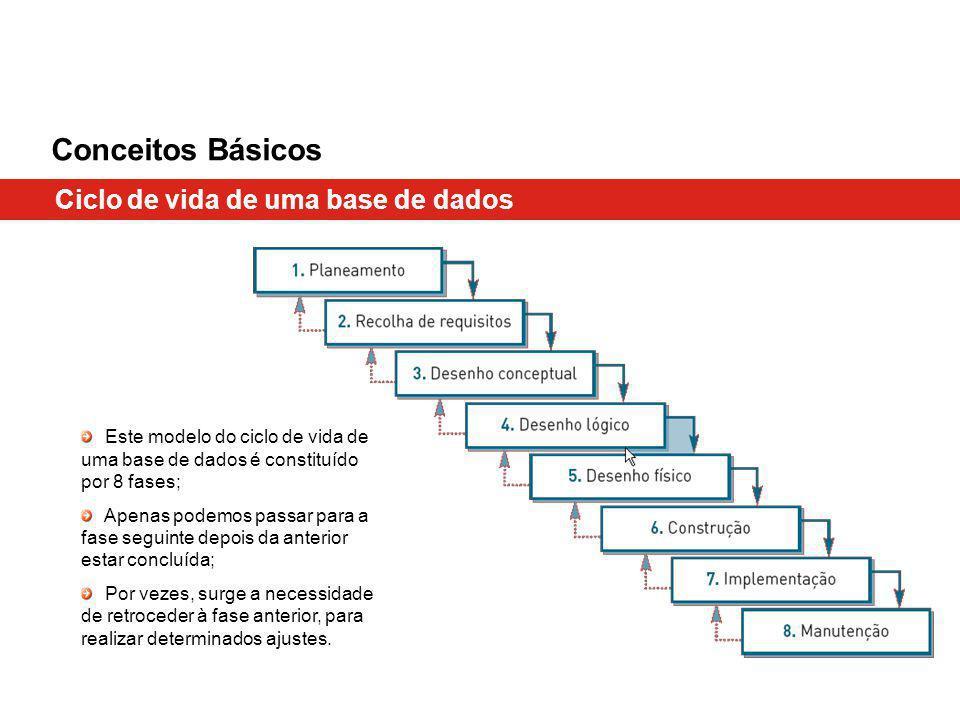 Conceitos Básicos Ciclo de vida de uma base de dados