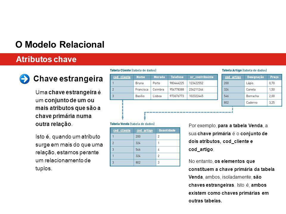 O Modelo Relacional Atributos chave Chave estrangeira