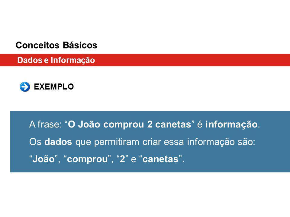 Conceitos Básicos Dados e Informação. EXEMPLO.
