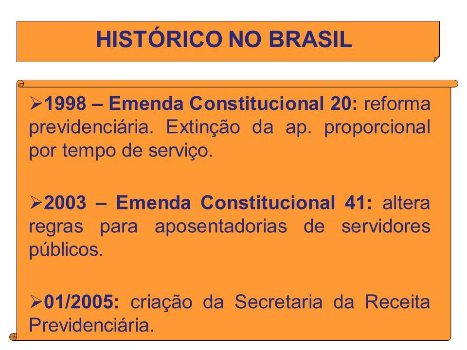 HISTÓRICO NO BRASIL 1998 – Emenda Constitucional 20: reforma previdenciária. Extinção da ap. proporcional por tempo de serviço.
