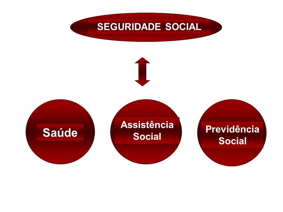 Assistência Social Saúde SEGURIDADE SOCIAL Previdência Social