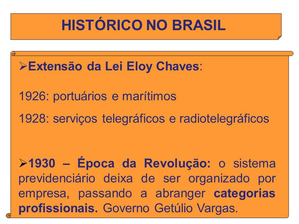 HISTÓRICO NO BRASIL Extensão da Lei Eloy Chaves: