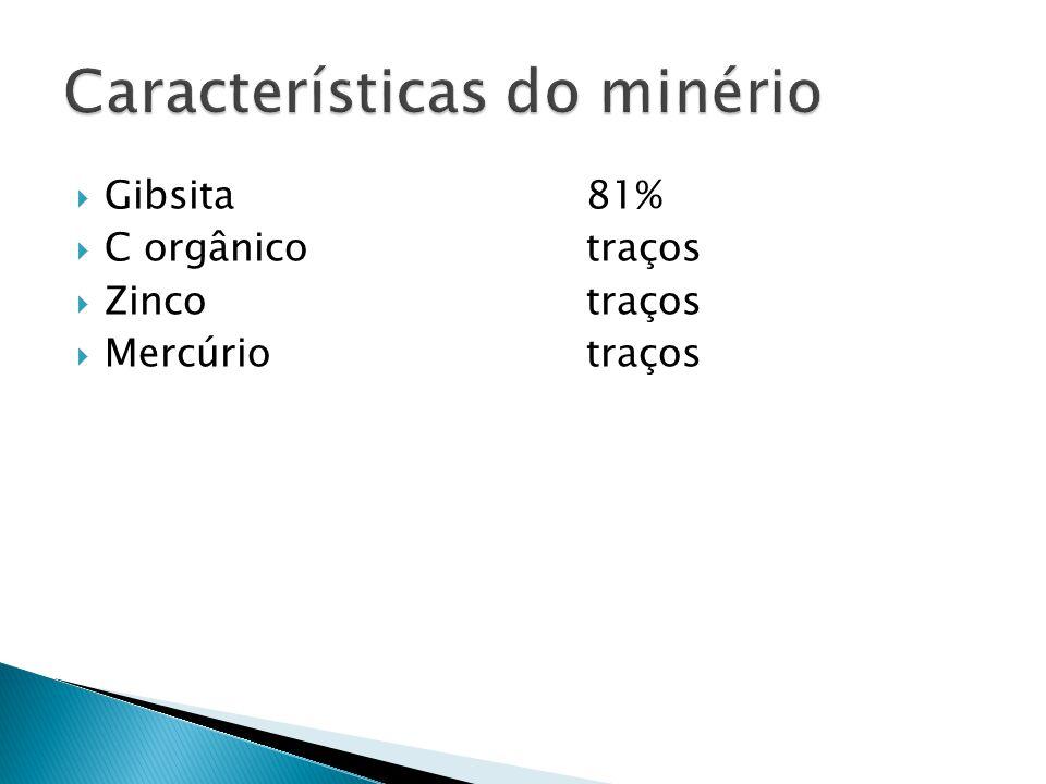 Características do minério