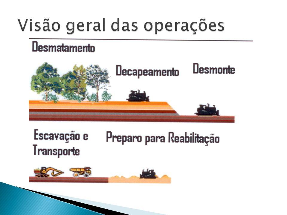 Visão geral das operações