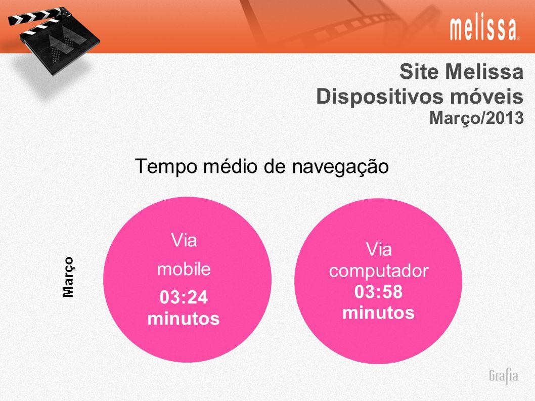 Site Melissa Dispositivos móveis Tempo médio de navegação Via mobile
