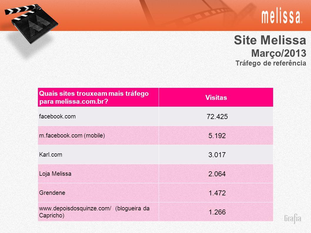 Site Melissa Março/2013 Tráfego de referência 72.425 5.192 3.017 2.064