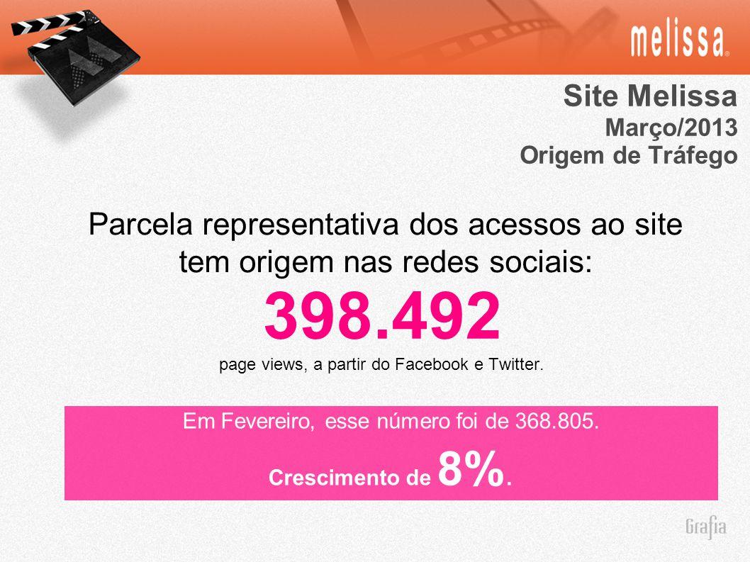 Site Melissa Março/2013. Origem de Tráfego. Parcela representativa dos acessos ao site tem origem nas redes sociais: